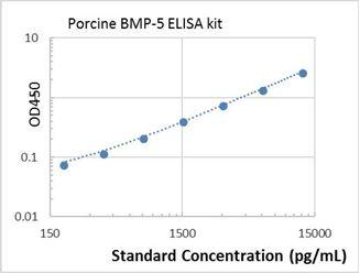 Picture of Porcine BMP-5 ELISA Kit