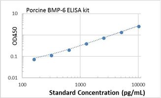 Picture of Porcine BMP-6 ELISA Kit