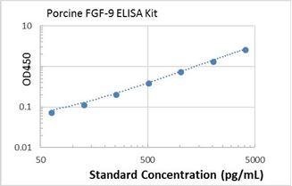 Picture of porcine FGF-9 ELISA Kit