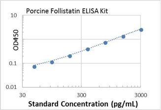Picture of Porcine Follistatin ELISA Kit