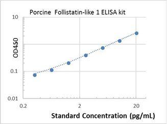 Picture of Porcine Follistatin-like 1 ELISA Kit