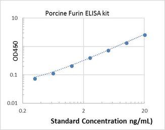 Picture of Porcine Furin ELISA Kit