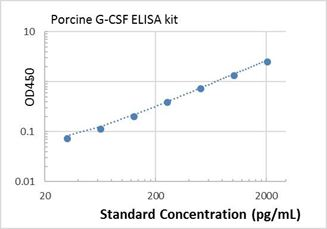 Picture of Porcine G-CSF ELISA Kit