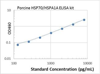Picture of Porcine HSP70/HSPA1A ELISA Kit