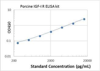 Picture of Porcine IGF-I R ELISA Kit