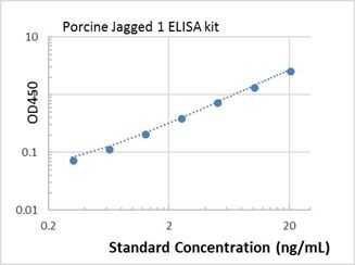 Picture of Porcine Jagged 1 ELISA Kit