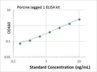 Picture of Porcine Jagged 1 ELISA Kit