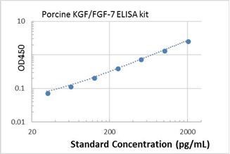 Picture of Porcine KGF/FGF-7 ELISA Kit