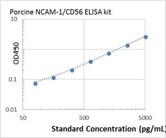 Picture of Porcine NCAM-1/CD56 ELISA Kit
