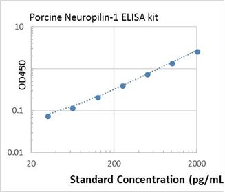 Picture of Porcine Neuropilin-1 ELISA Kit