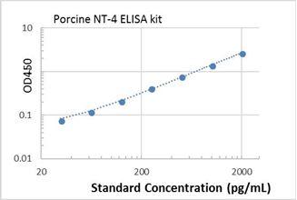 Picture of Porcine NT-4 ELISA Kit
