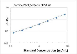 Picture of Porcine PBEF/Visfatin ELISA Kit