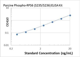 Picture of Porcine Phospho-RPS6 (S235/S236) ELISA Kit