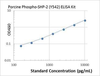 Picture of porcine Phospho-SHP-2 (Y542) ELISA Kit