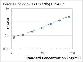 Picture of porcine Phospho-STAT3 (Y705) ELISA Kit