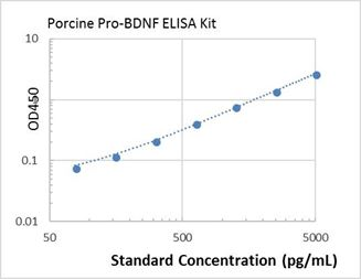Picture of Porcine Pro-BDNF ELISA Kit