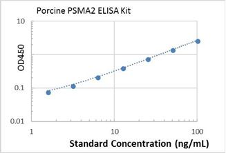 Picture of porcine PSMA2 ELISA Kit