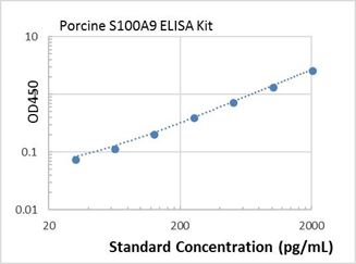 Picture of Porcine S100A9 ELISA Kit