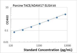 Picture of Porcine TACE/ADAM17 ELISA Kit