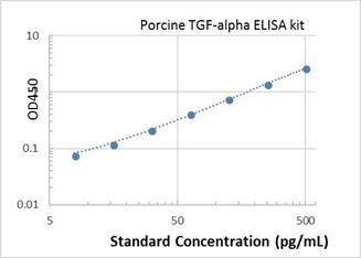 Picture of Porcine TGF-alpha ELISA Kit