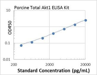 Picture of Porcine Total Akt1 ELISA Kit