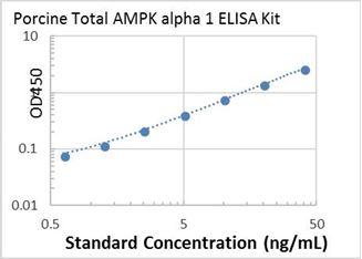 Picture of Porcine Total AMPK alpha 1 ELISA Kit