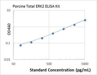 Picture of porcine Total ERK2 ELISA Kit