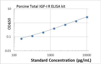 Picture of Porcine Total IGF-I R ELISA Kit