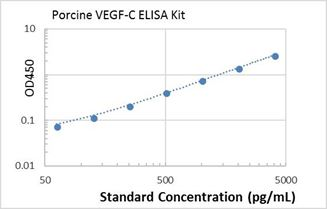 Picture of Porcine VEGF-C ELISA Kit