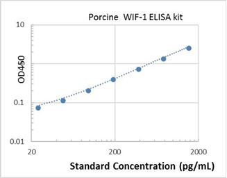 Picture of Porcine WIF-1 ELISA Kit