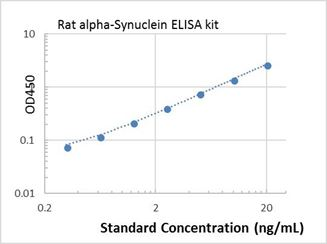 Picture of Rat alpha-Synuclein ELISA Kit
