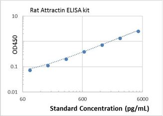 Picture of Rat Attractin ELISA Kit