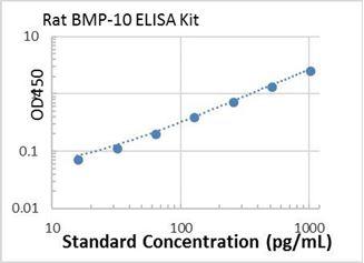 Picture of Rat BMP-10 ELISA Kit