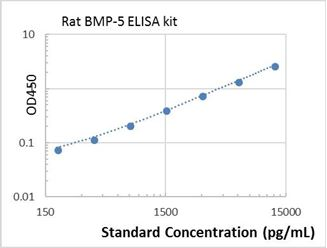 Picture of Rat BMP-5 ELISA Kit
