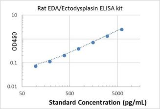 Picture of Rat EDA/Ectodysplasin ELISA Kit