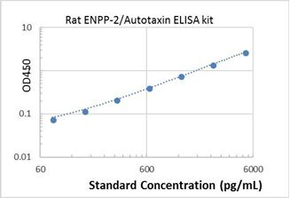 Picture of Rat ENPP-2/Autotaxin ELISA Kit