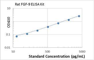Picture of rat FGF-9 ELISA Kit
