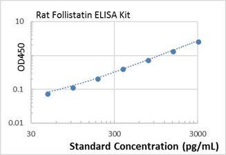 Picture of Rat Follistatin ELISA Kit