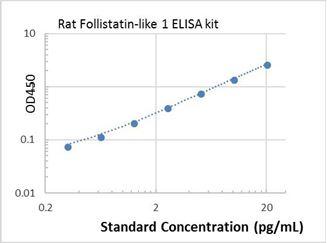 Picture of Rat Follistatin-like 1 ELISA Kit