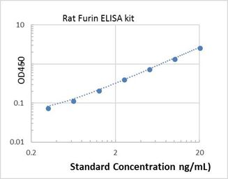 Picture of Rat Furin ELISA Kit