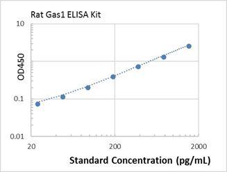Picture of Rat Gas1 ELISA Kit