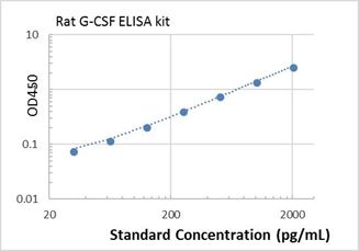 Picture of Rat G-CSF ELISA Kit