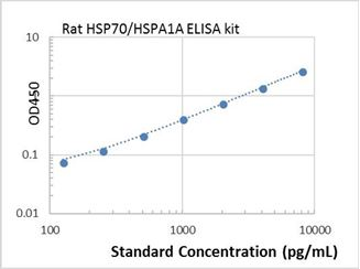 Picture of Rat HSP70/HSPA1A ELISA Kit