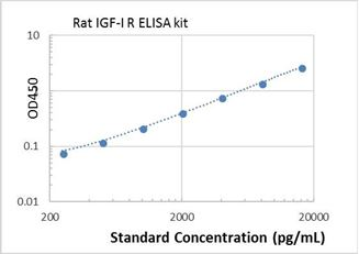 Picture of Rat IGF-I R ELISA Kit