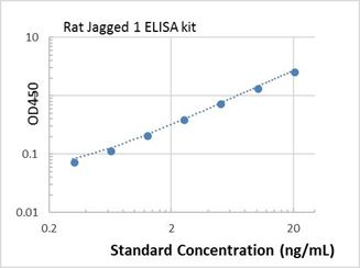 Picture of Rat Jagged 1 ELISA Kit