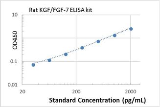 Picture of Rat KGF/FGF-7 ELISA Kit