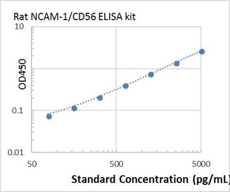 Picture of Rat NCAM-1/CD56 ELISA Kit