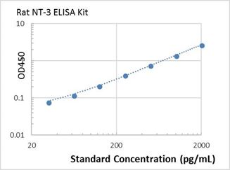 Picture of Rat NT-3 ELISA Kit