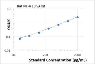 Picture of Rat NT-4 ELISA Kit