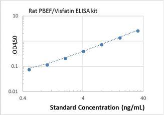 Picture of Rat PBEF/Visfatin ELISA Kit